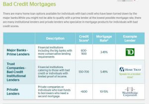 Lenders for people with bad credit for Mortgages