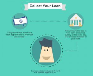 Collect your funds from Loan Away