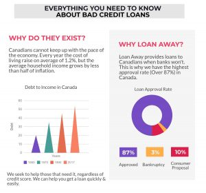 Bad Credit loans infogragh