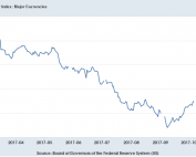 USD since trump